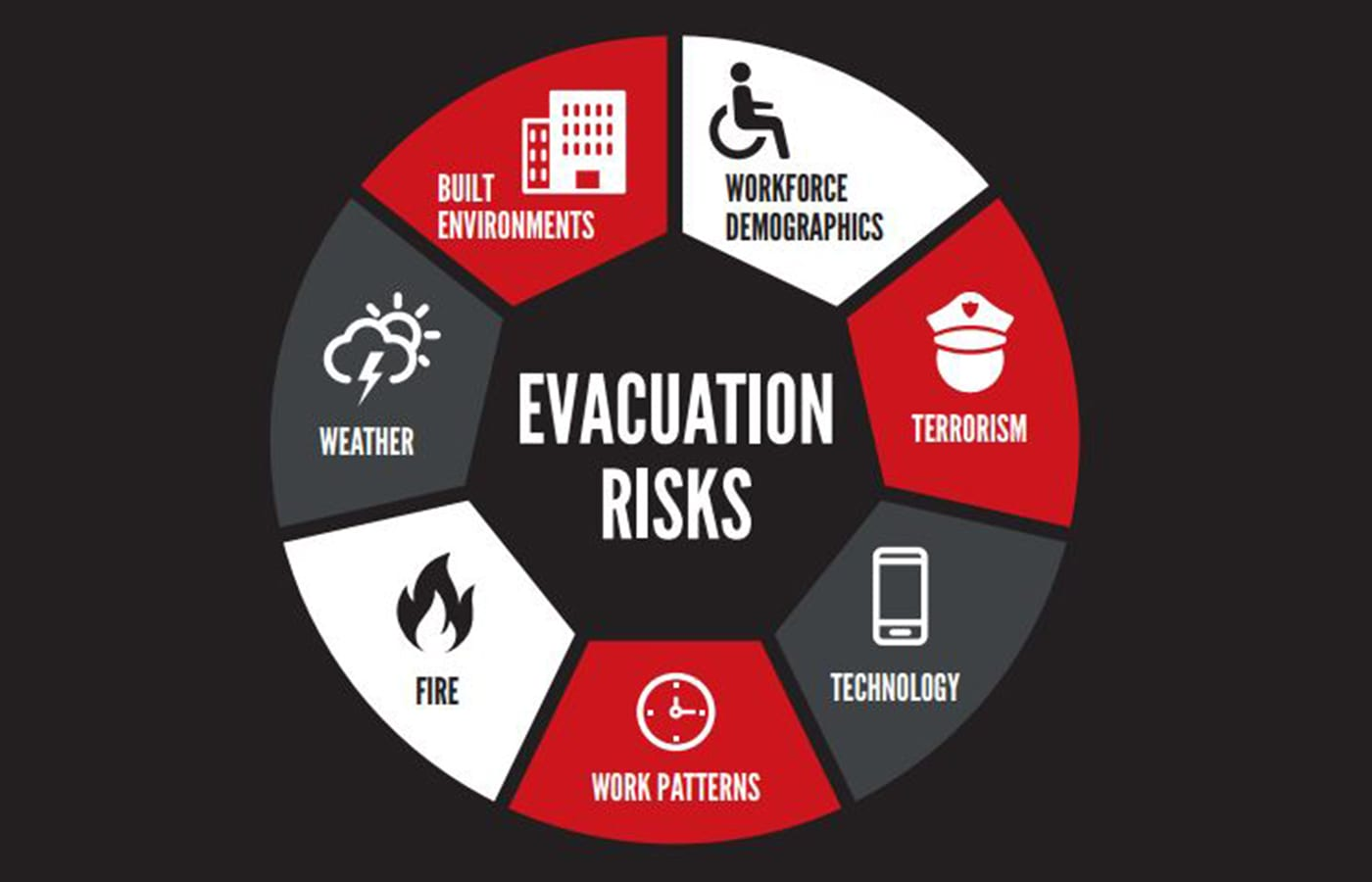 Visitor poll finds 55% of health & safety managers do not include terrorism in evacuation plans